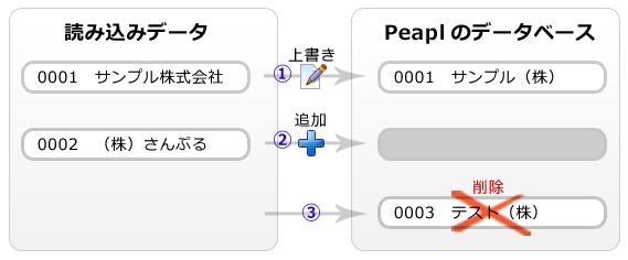 record/douki.png